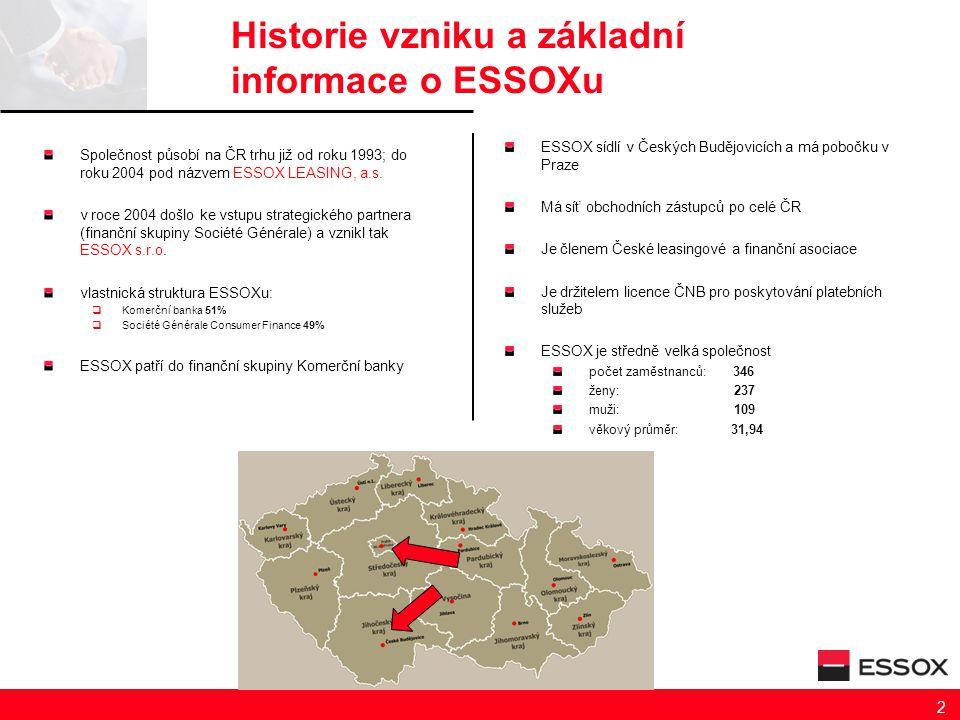 Historie vzniku a základní informace o ESSOXu Společnost působí na ČR trhu již od roku 1993; do roku 2004 pod názvem ESSOX LEASING, a.s. v roce 2004 d