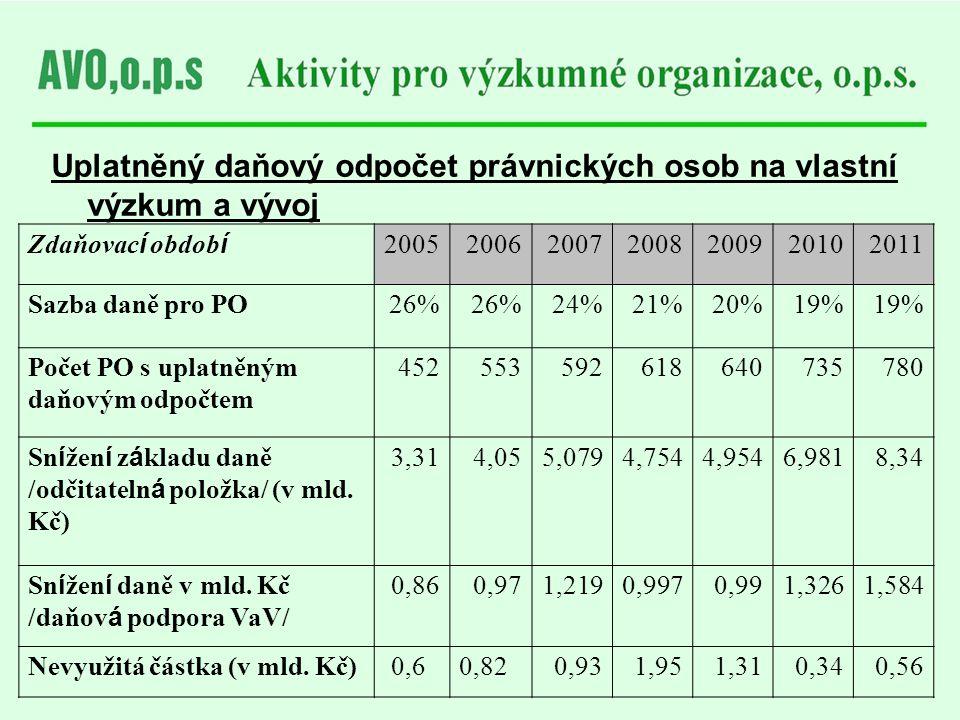 Uplatněný daňový odpočet právnických osob na vlastní výzkum a vývoj Zdaňovac í obdob í 2005200620072008200920102011 Sazba daně pro PO26% 24%21%20%19%