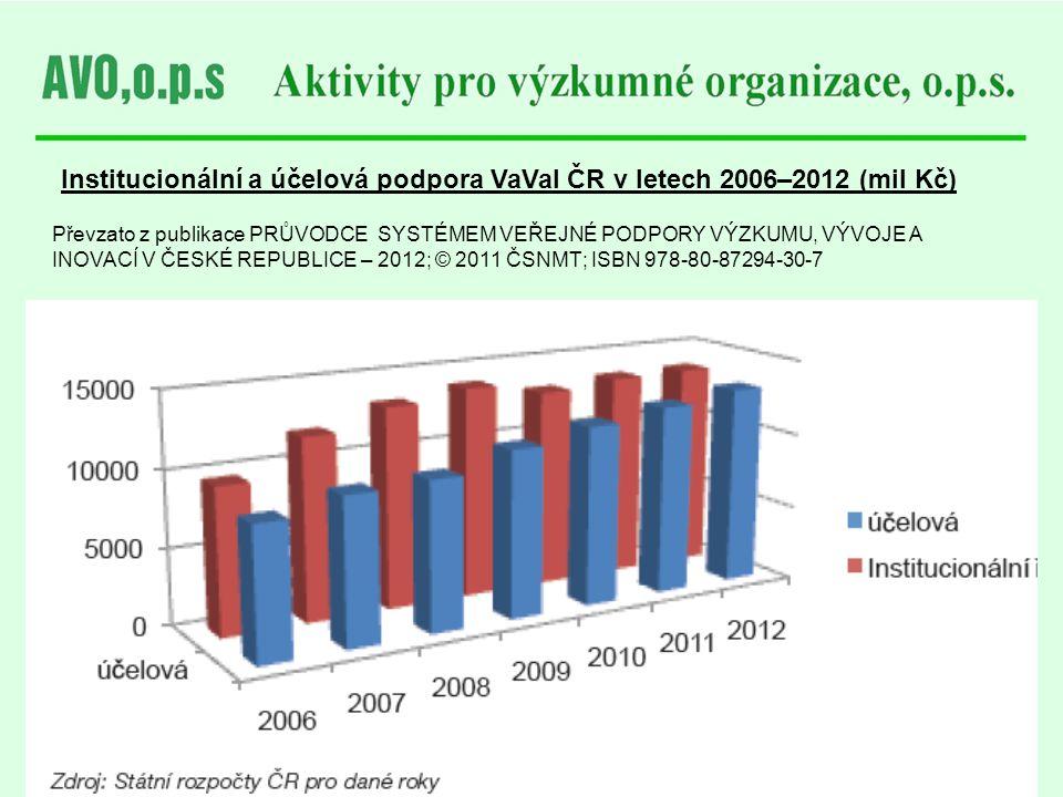 Institucionální a účelová podpora VaVaI ČR v letech 2006–2012 (mil Kč) Převzato z publikace PRŮVODCE SYSTÉMEM VEŘEJNÉ PODPORY VÝZKUMU, VÝVOJE A INOVAC