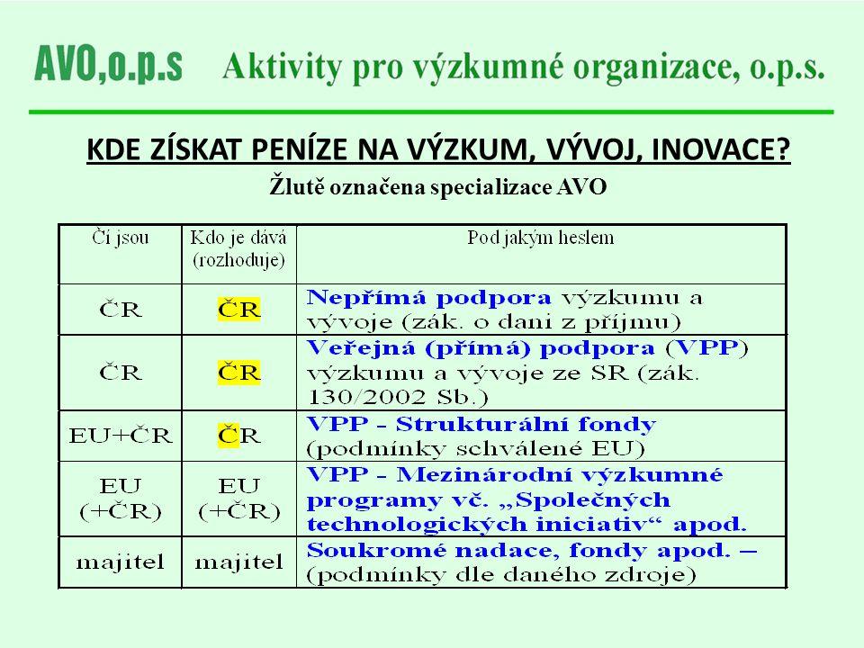 """PŘEHLED INFORMACÍ O PODPOŘE VÝZKUMU, VÝVOJE A INOVACÍ Rada pro výzkum a vývoj www.vyzkum.cz Asociace výzkumných organizací avo@avo.cz, www.avo.czavo@avo.czwww.avo.cz (ZprAVOdaj č.4 """"Nepřímá podpora výzkumu a vývoje; Širší pohled na daňové zvýhodnění ) Děkuji Vám za pozornost."""