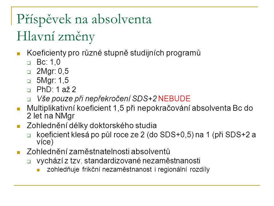 Příspěvek na absolventa Hlavní změny  Koeficienty pro různé stupně studijních programů  Bc: 1,0  2Mgr: 0,5  5Mgr: 1,5  PhD: 1 až 2  Vše pouze při nepřekročení SDS+2 NEBUDE  Multiplikativní koeficient 1,5 při nepokračování absolventa Bc do 2 let na NMgr  Zohlednění délky doktorského studia  koeficient klesá po půl roce ze 2 (do SDS+0,5) na 1 (při SDS+2 a více)  Zohlednění zaměstnatelnosti absolventů  vychází z tzv.