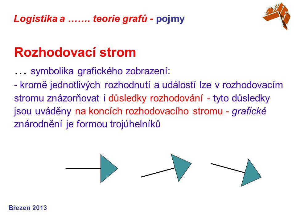 Logistika a ……. teorie grafů - pojmy Březen 2013 Rozhodovací strom … symbolika grafického zobrazení: - kromě jednotlivých rozhodnutí a událostí lze v