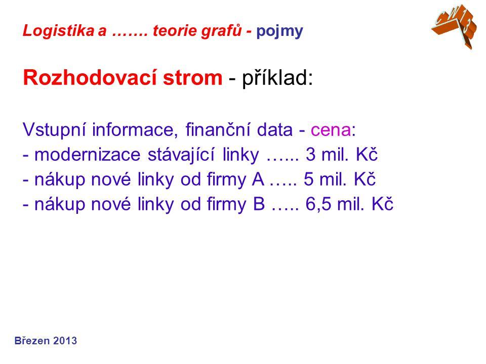 Logistika a ……. teorie grafů - pojmy Březen 2013 Rozhodovací strom - příklad: Vstupní informace, finanční data - cena: - modernizace stávající linky …