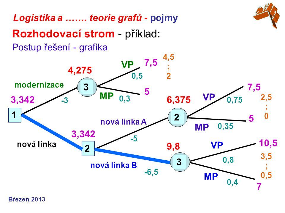 Logistika a ……. teorie grafů - pojmy Březen 2013 Rozhodovací strom - příklad: Postup řešení - grafika 1 2 3 2 3 nová linka 4,275 VP MP modernizace nov
