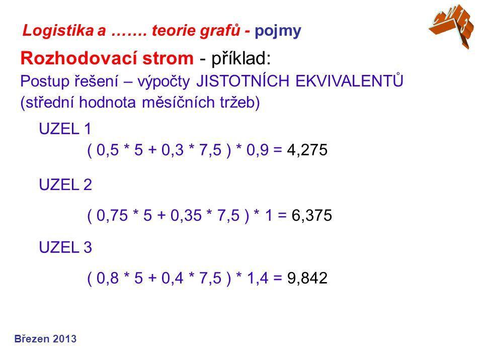 Logistika a ……. teorie grafů - pojmy Březen 2013 Rozhodovací strom - příklad: Postup řešení – výpočty JISTOTNÍCH EKVIVALENTŮ (střední hodnota měsíčníc