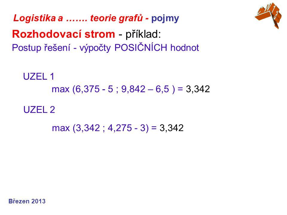 Logistika a ……. teorie grafů - pojmy Březen 2013 Rozhodovací strom - příklad: Postup řešení - výpočty POSIČNÍCH hodnot UZEL 2 max (3,342 ; 4,275 - 3)