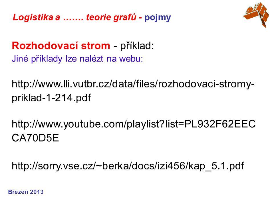 Logistika a ……. teorie grafů - pojmy Březen 2013 Rozhodovací strom - příklad: Jiné příklady lze nalézt na webu: http://www.lli.vutbr.cz/data/files/roz