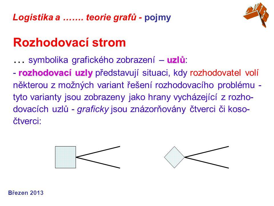 Logistika a ……. teorie grafů - pojmy Březen 2013 uzlů rozhodovací uzly Rozhodovací strom … symbolika grafického zobrazení – uzlů: - rozhodovací uzly p