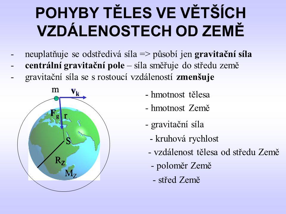 - nejjednodušší trajektorie – kružnice – pohyb Měsíce kolem Země, – umělé družice Země - těleso je vyneseno do určité výšky nad Zemi a je mu udělena počáteční rychlost - kruhová rychlost - velikost kruhové rychlosti závisí na vzdálenosti r od středu Země => největší rychlost v úplné blízkosti povrchu Země => první kosmická rychlost KRUHOVÁ RYCHLOST