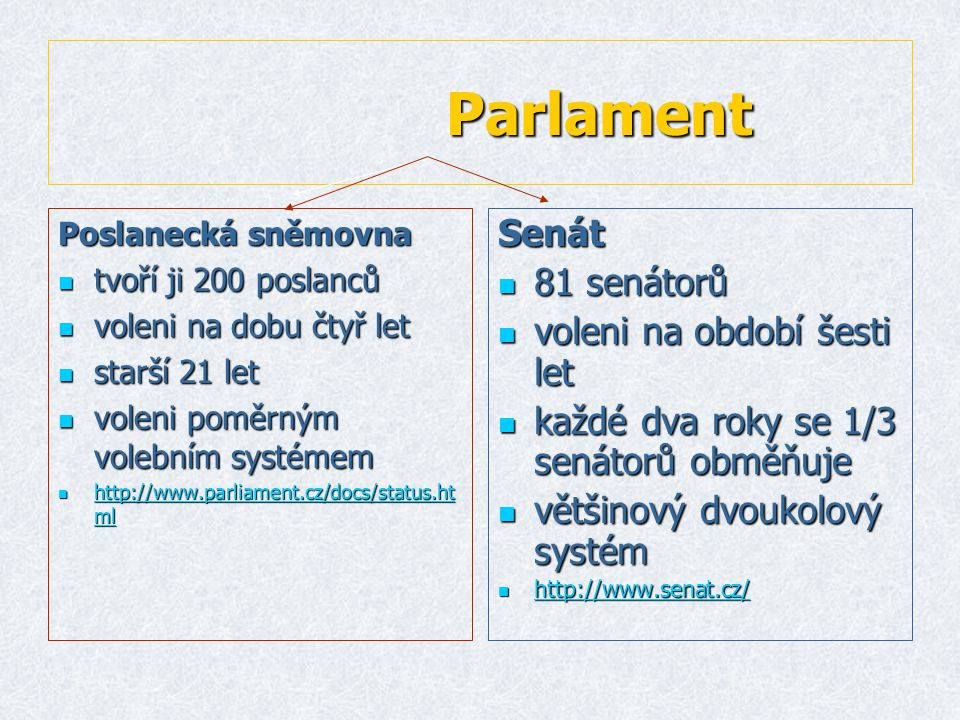 Parlament Parlament Poslanecká sněmovna  tvoří ji 200 poslanců  voleni na dobu čtyř let  starší 21 let  voleni poměrným volebním systémem  http://www.parliament.cz/docs/status.ht ml http://www.parliament.cz/docs/status.ht ml http://www.parliament.cz/docs/status.ht mlSenát  81 senátorů  voleni na období šesti let  každé dva roky se 1/3 senátorů obměňuje  většinový dvoukolový systém  http://www.senat.cz/ http://www.senat.cz/