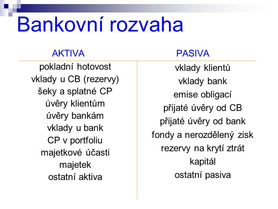 Bankovní rozvaha AKTIVA PASIVA pokladní hotovost vklady u CB (rezervy) šeky a splatné CP úvěry klientům úvěry bankám vklady u bank CP v portfoliu maje