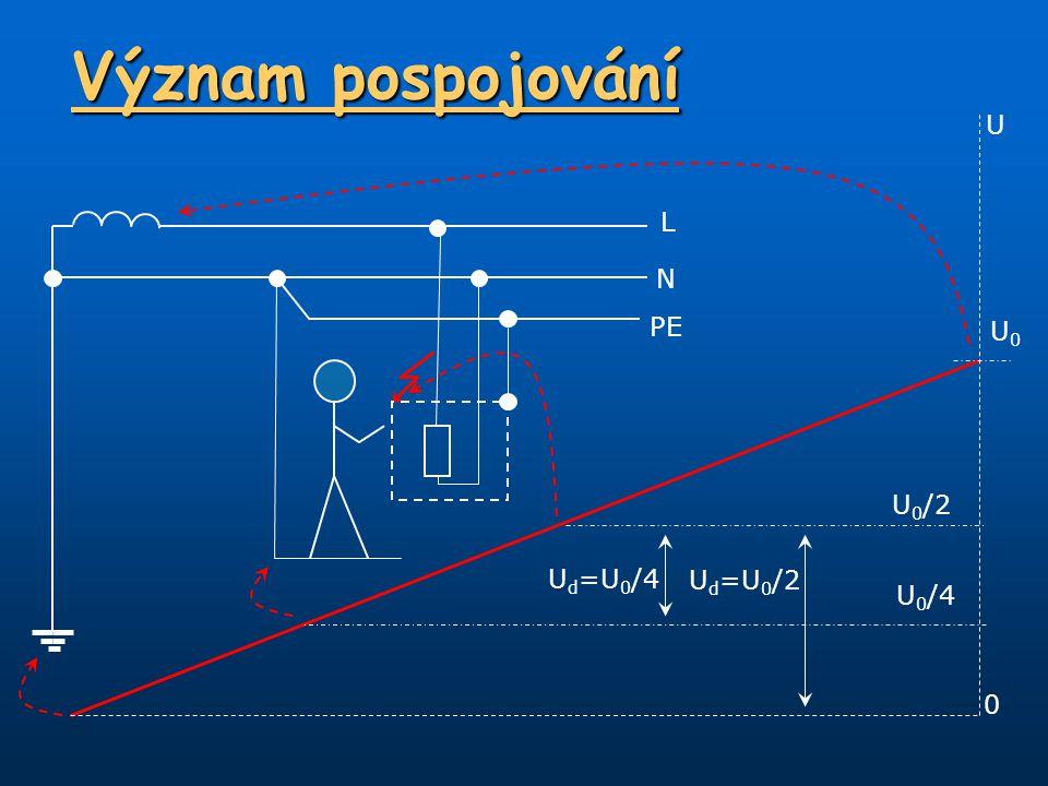 Význam pospojování U U0U0 0 U 0 /2 U 0 /4 U d =U 0 /2 U d =U 0 /4 L N PE