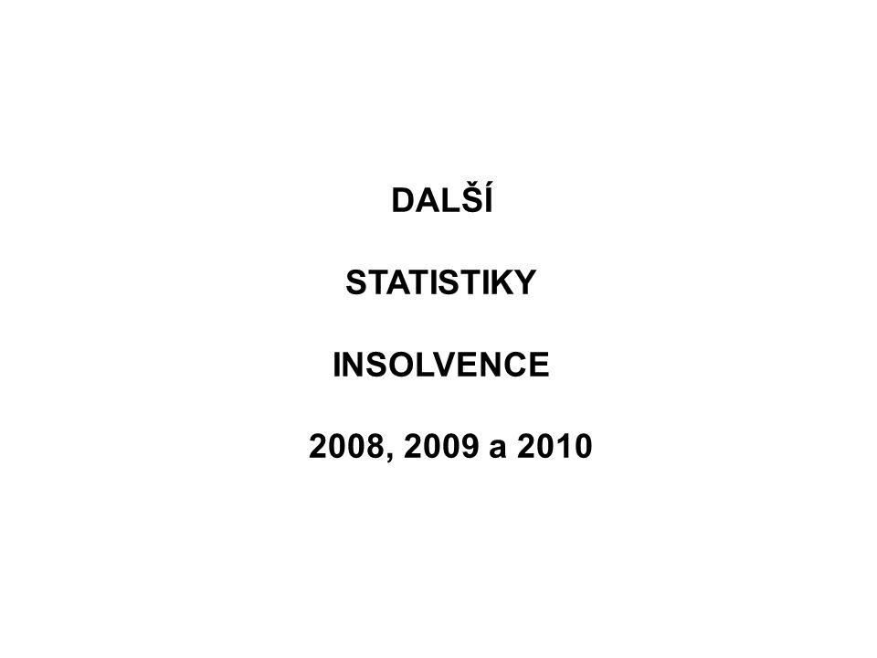 DALŠÍ STATISTIKY INSOLVENCE 2008, 2009 a 2010