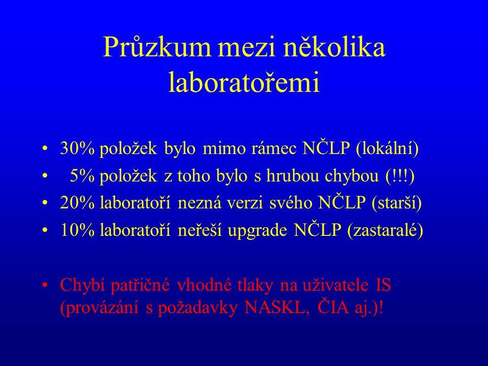 Průzkum mezi několika laboratořemi •30% položek bylo mimo rámec NČLP (lokální) • 5% položek z toho bylo s hrubou chybou (!!!) •20% laboratoří nezná verzi svého NČLP (starší) •10% laboratoří neřeší upgrade NČLP (zastaralé) •Chybí patřičné vhodné tlaky na uživatele IS (provázání s požadavky NASKL, ČIA aj.)!