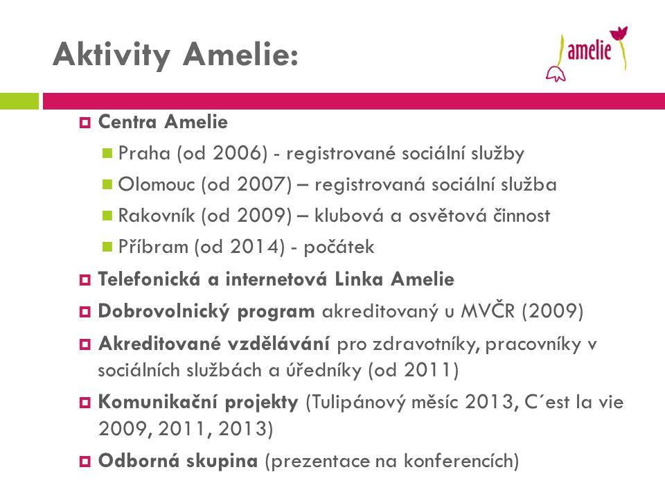 Aktivity Amelie:  Centra Amelie  Praha (od 2006) - registrované sociální služby  Olomouc (od 2007) – registrovaná sociální služba  Rakovník (od 20