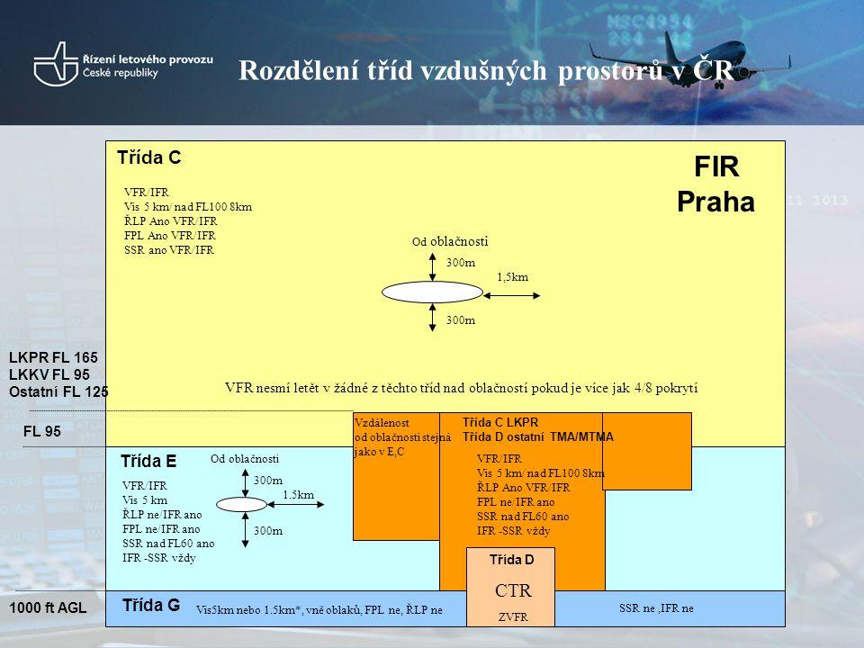 Pravidla VFR •VMC minima pro lety VFR –G = letová dohlednost 5 km, vně oblaků, za dohlednosti země, nebo 1500 m s podmínkou … –E, D a C = letová dohlednost 5 km, v a nad FL 100 8 km, 1500m horizontálně/1000ft vertikálně od oblaků –VMC minimum pro let v CTR = přízemní dohlednost 5 km, základna oblačnosti 1500ft •Zvláštní lety VFR v CTR –Přízemní i letová dohlednost 1500 m (800m vrtulníky) a vyšší, mimo oblačnost, za stálé viditelnosti země •Minimální výšky: 1000ft nad zástavbou, shromážděním lidí atd.(v okruhu 600m od letadla) / 500ft nad otevřenou krajinou