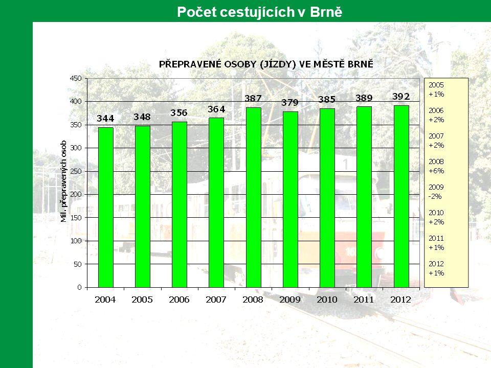 10 Počet cestujících v Brně