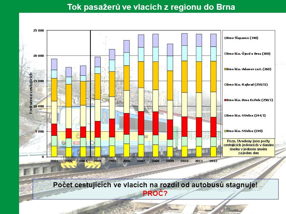 11 Tok pasažerů ve vlacích z regionu do Brna Počet cestujících ve vlacích na rozdíl od autobusů stagnuje.