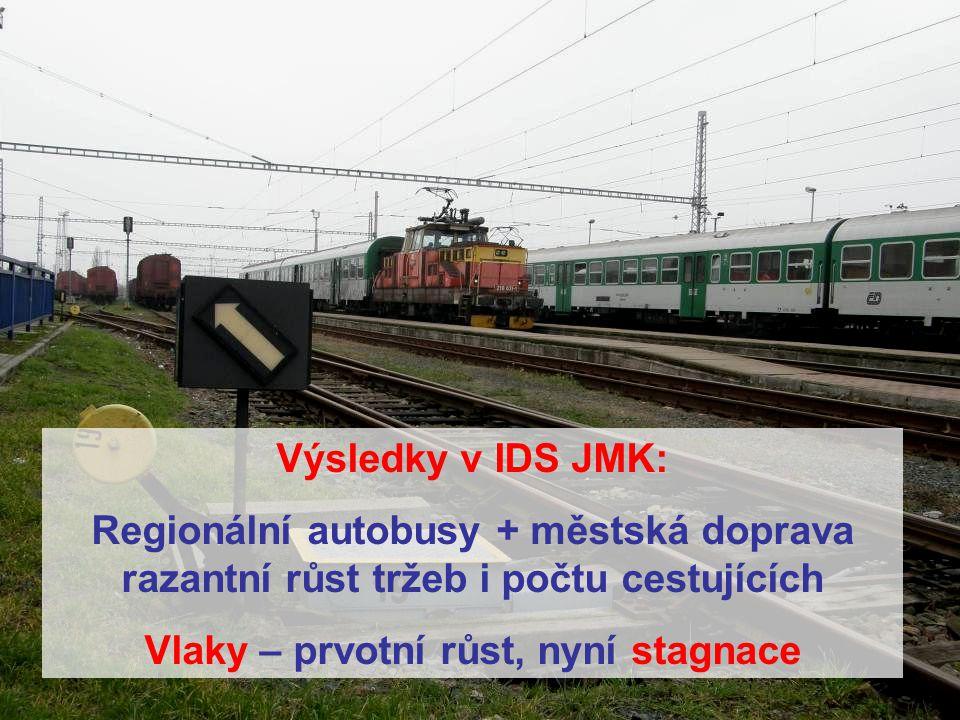 14 Výsledky v IDS JMK: Regionální autobusy + městská doprava razantní růst tržeb i počtu cestujících Vlaky – prvotní růst, nyní stagnace