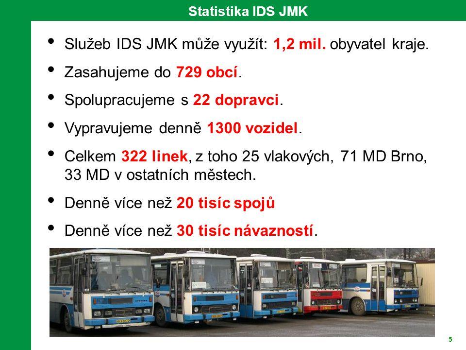 5 Statistika IDS JMK • Služeb IDS JMK může využít: 1,2 mil.