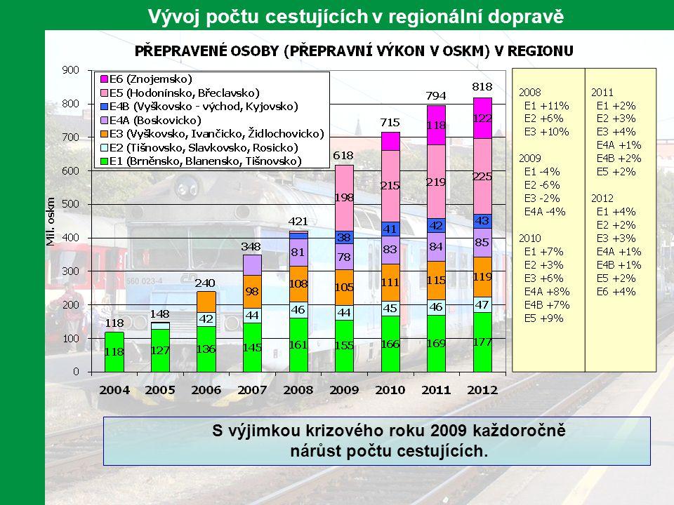 6 Vývoj počtu cestujících v regionální dopravě S výjimkou krizového roku 2009 každoročně nárůst počtu cestujících.
