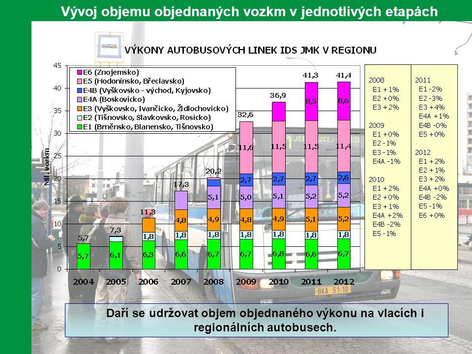 8 Od počátku IDS JMK tržby v dopravě pravidelně rostou. Nárůst tržeb v regionální dopravě