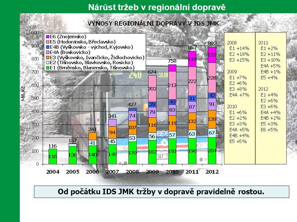 9 Ekonomické výsledky etapy E1 - Brněnsko