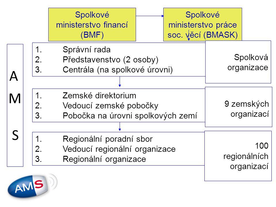 Spolkové ministerstvo financí (BMF) Spolkové ministerstvo práce soc.