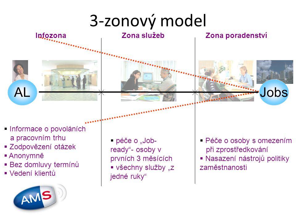 """3-zonový model Infozona  Informace o povoláních a pracovním trhu  Zodpovězení otázek  Anonymně  Bez domluvy termínů  Vedení klientů  péče o """"Job- ready - osoby v prvních 3 měsících  všechny služby """"z jedné ruky  Péče o osoby s omezením při zprostředkování  Nasazení nástrojů politiky zaměstnanosti Zona služebZona poradenství ALJobs"""