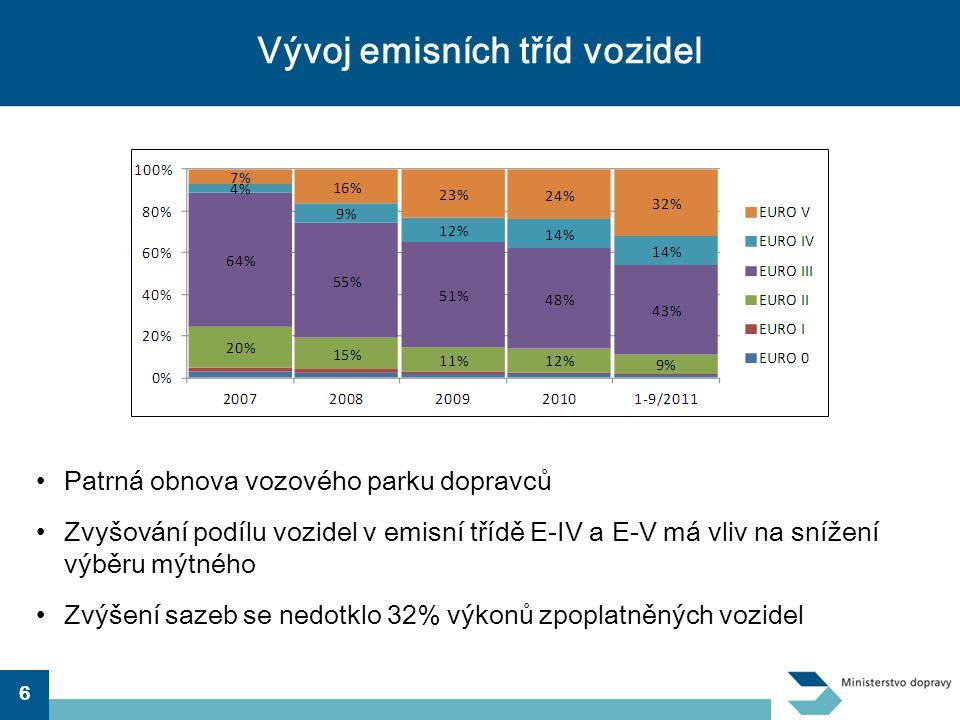6 Vývoj emisních tříd vozidel •Patrná obnova vozového parku dopravců •Zvyšování podílu vozidel v emisní třídě E-IV a E-V má vliv na snížení výběru mýt
