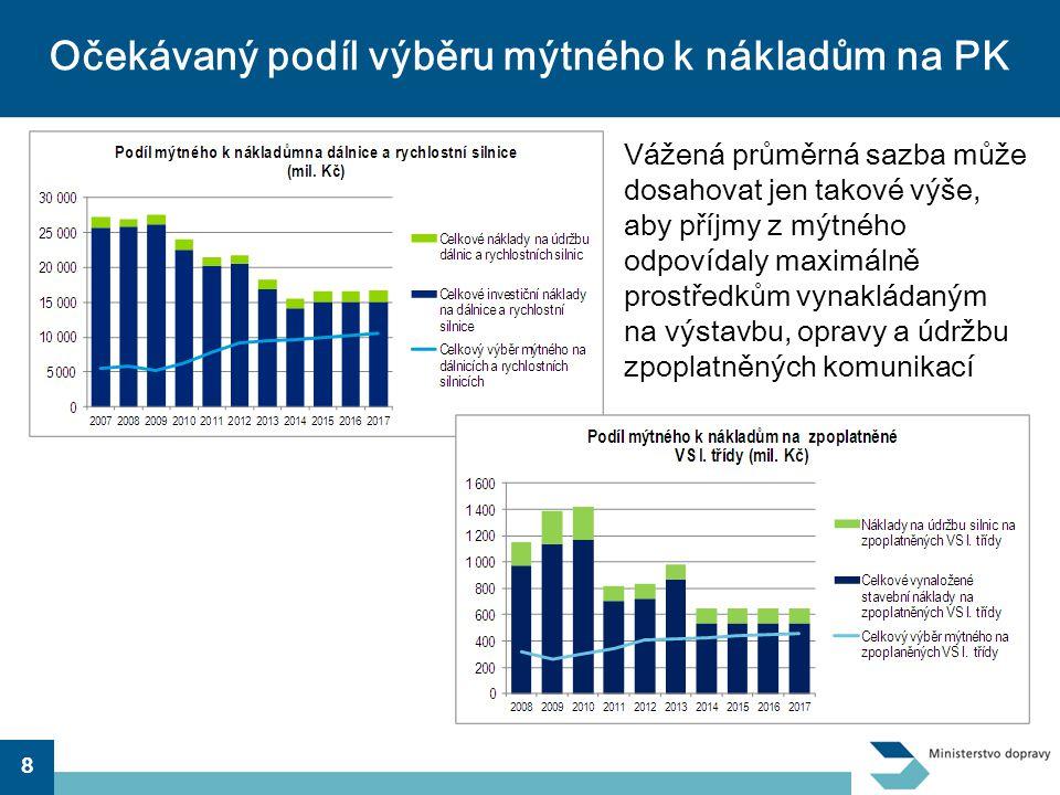 9 Připravované změny ve zpoplatnění v roce 2012 •Další zvýšení sazeb o 25% –nařízení vlády po meziresortním připomínkovém řízení •platí pro emisní třídy EURO 0 – IV •pro emisní třídu EURO V a vyšší zachovány sazby r.