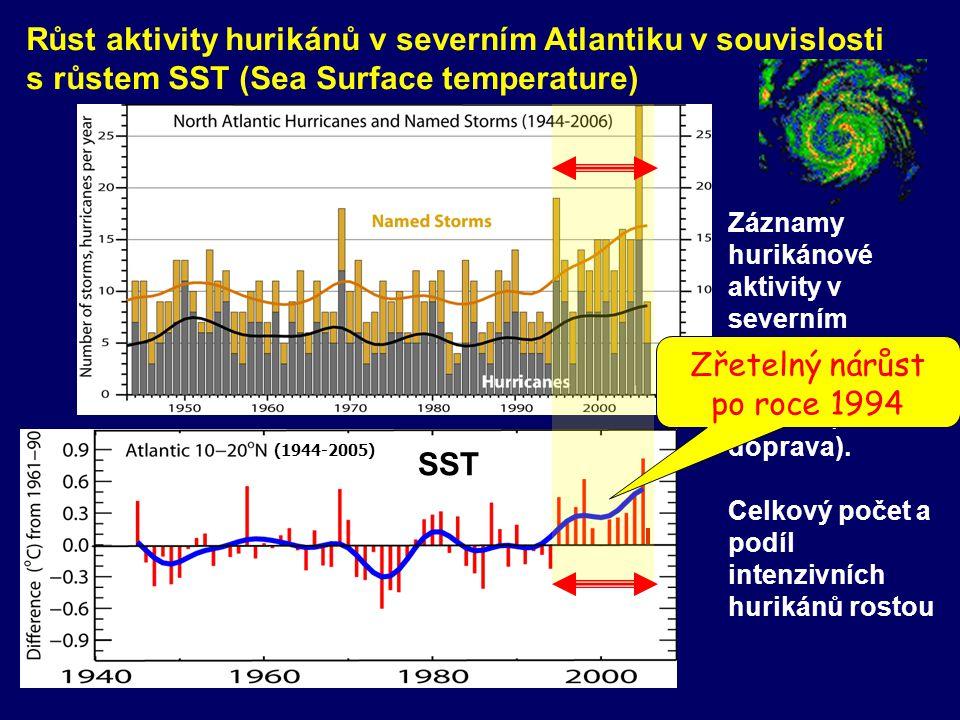 Záznamy hurikánové aktivity v severním Atlantiku po roce 1944 kvalitní (letecká doprava). Celkový počet a podíl intenzivních hurikánů rostou Růst akti