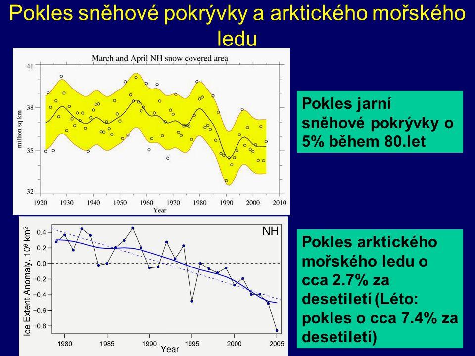 Pokles sněhové pokrývky a arktického mořského ledu Pokles jarní sněhové pokrývky o 5% během 80.let Pokles arktického mořského ledu o cca 2.7% za deset