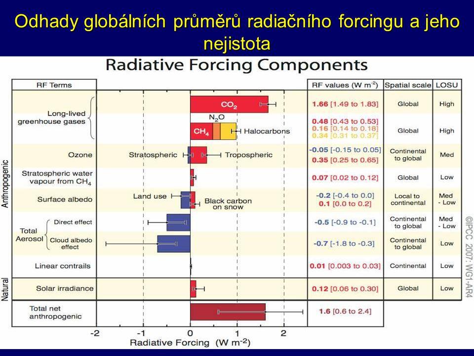 Odhady globálních průměrů radiačního forcingu a jeho nejistota
