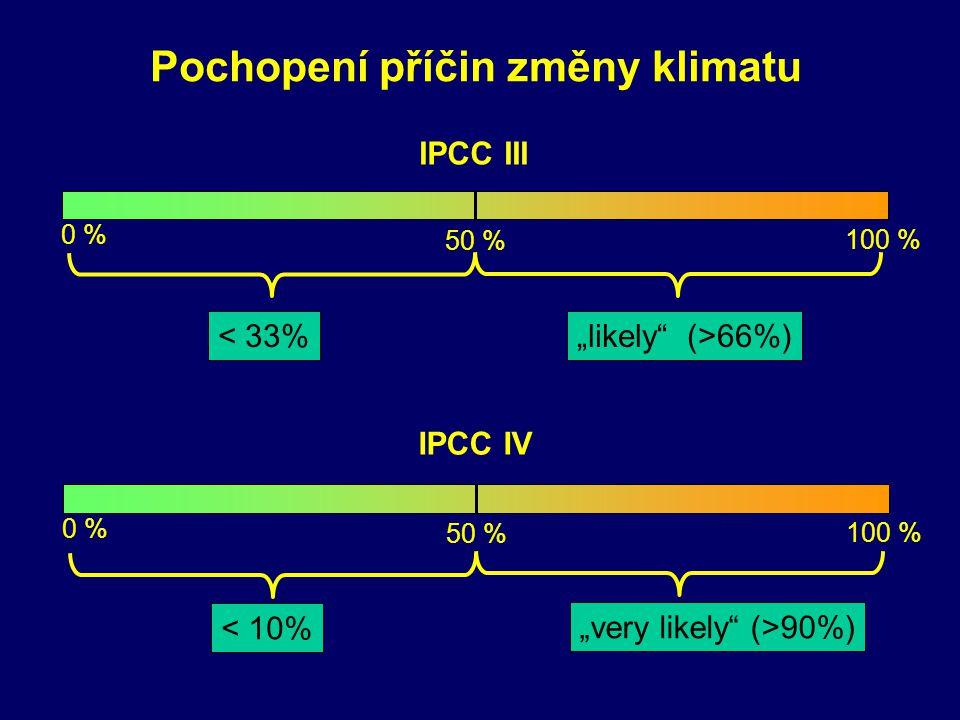 """Pochopení příčin změny klimatu 0 % 50 % 100 % IPCC III """"likely"""" (>66%)< 33% 0 % 50 % 100 % IPCC IV """"very likely"""" (>90%) < 10%"""