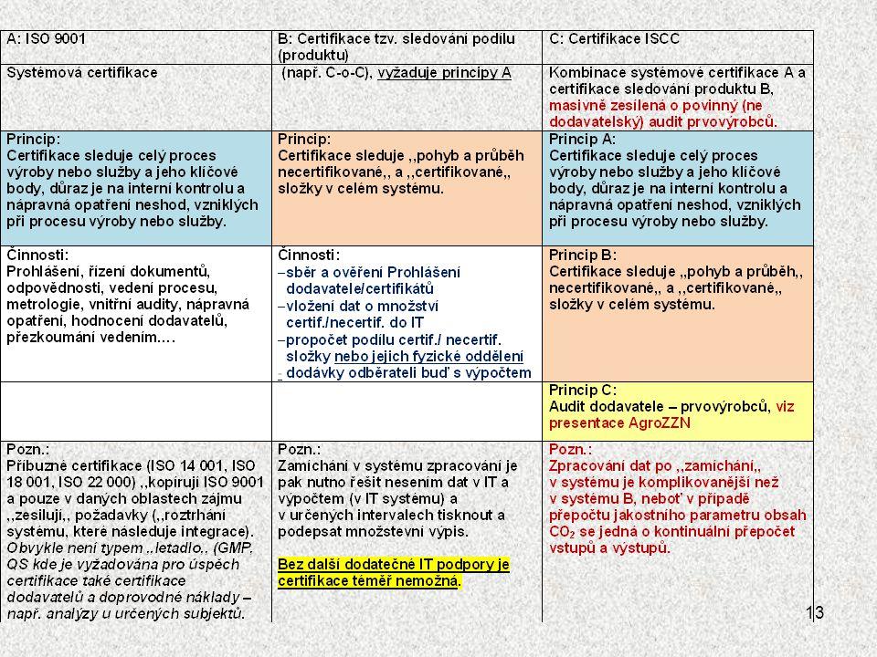 Po očištění systému ISCC o již v ČR a EU zavedené legislativní postupy (zvláště v oblasti legislativy a lidských práv, BOZP, technické legislativy, SA 8 000, posléze i korupční praktiky), zpracované AGFH ve směrnici S31 zůstaly k řešení tyto hlavní body:  Zajistit vhodný výpočet obsahu CO 2 tak, aby byl použitelný pro všechny články řetězce (část pro prvovýrobu, dále skladování a dopravu, posléze výrobu MEŘO: zpracoval Preol, a.s.