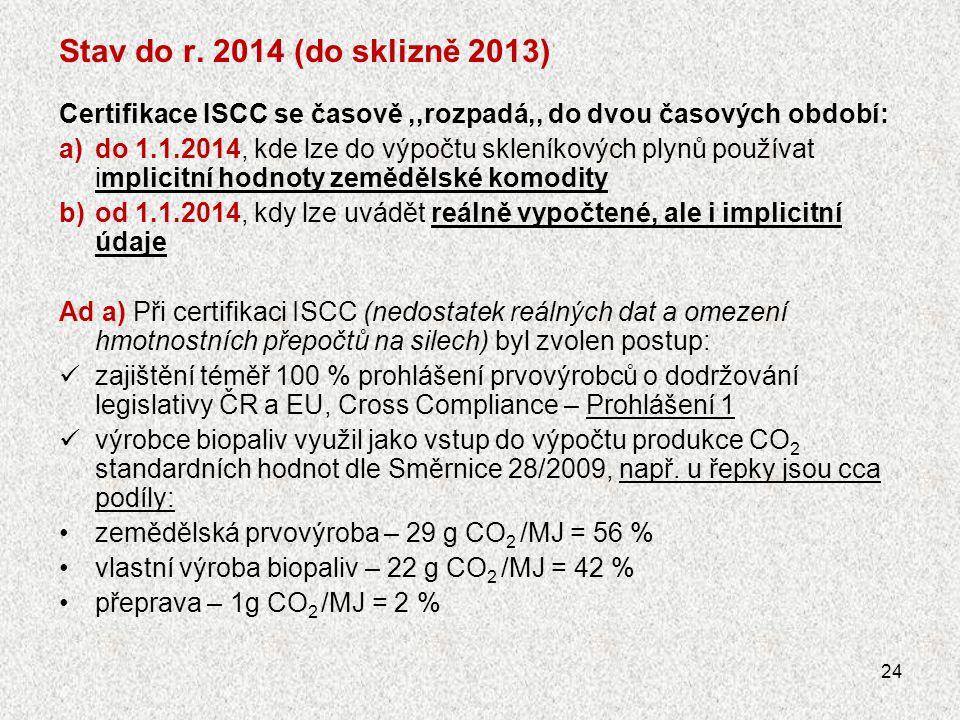 Stav od 1.1.2014 Ad b) povinné výpočty výrobce biopaliv produkce CO 2 podle hlášení z prvovýroby, skladování: sled výpočtů (příspěvků):  u prvovýrobce (je nutné do výpočtu zadat údaje, které umožní hodnocení nákladů na pěstování), zvláště výsledek ovlivňují: •výnos •spotřeba hnojiv a pesticidů •spotřeba PHM Pozn.: parametr,,obsah skleníkových plynů,, bude při příjmu na silo de facto přepočítáván stejně, jako jakostní parametr dle jeho hodnoty a množství produkce – a ovlivní ceny energetických plodin  u skladovatele •spotřeby energií, PHM na přepravu, manipulaci a sušení  u výrobce biopaliv •příspěvek obsahu skleníkových plynů, daný technologií výroby Pozn.: u prvovýrobce je značný podíl produkce skleníkových plynů a parametry výpočtu prvovýrobce jsou,,více pohyblivé,, - na rozdíl od výrobce, kde jsou technické údaje výroby cca standardní, viz předchozí list.