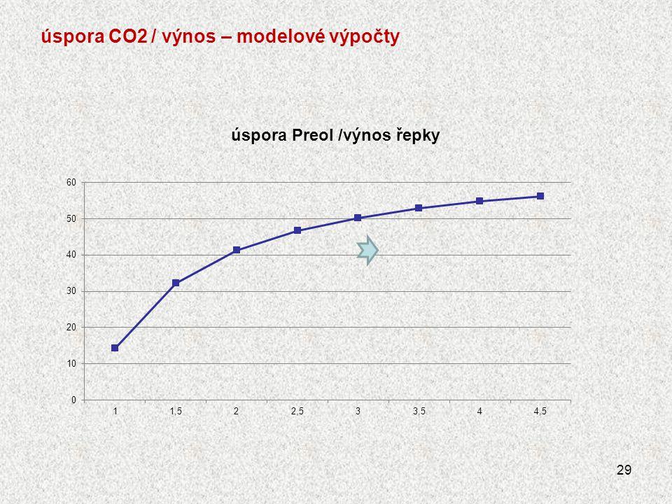 úspora CO2 / výnos – modelové výpočty 29