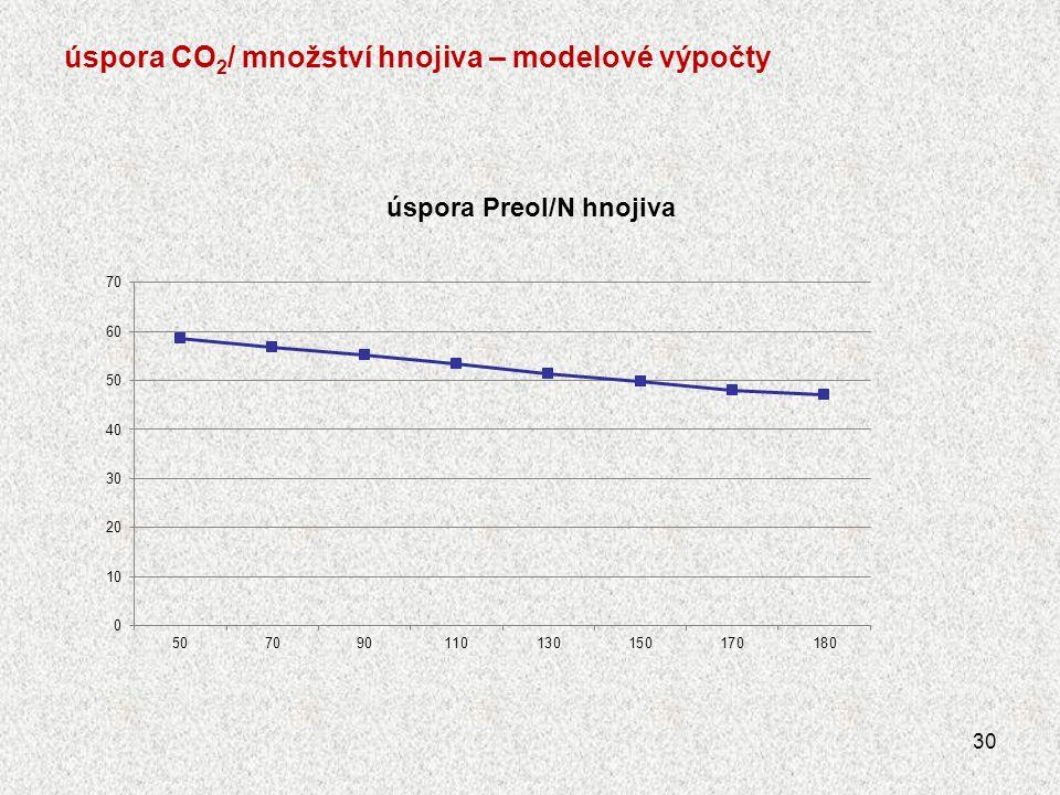úspora CO 2 / množství hnojiva – modelové výpočty 30