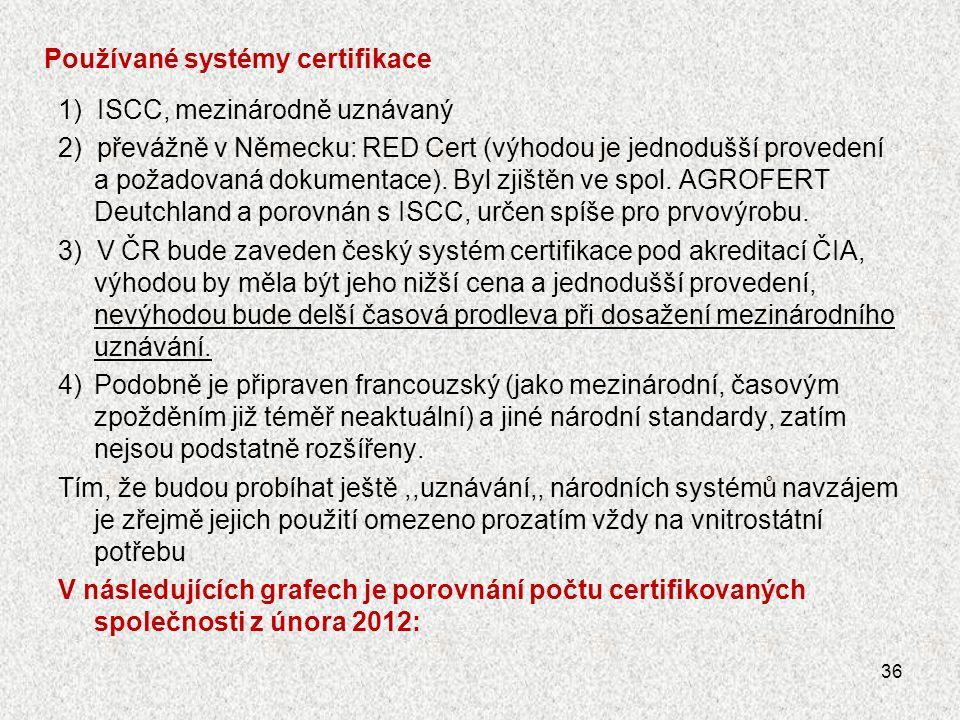 Používané systémy certifikace 1) ISCC, mezinárodně uznávaný 2) převážně v Německu: RED Cert (výhodou je jednodušší provedení a požadovaná dokumentace)