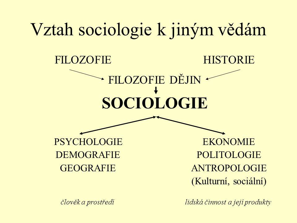 Vztah sociologie k jiným vědám FILOZOFIEHISTORIE FILOZOFIE DĚJIN SOCIOLOGIE PSYCHOLOGIE EKONOMIE DEMOGRAFIE POLITOLOGIE GEOGRAFIE ANTROPOLOGIE (Kultur
