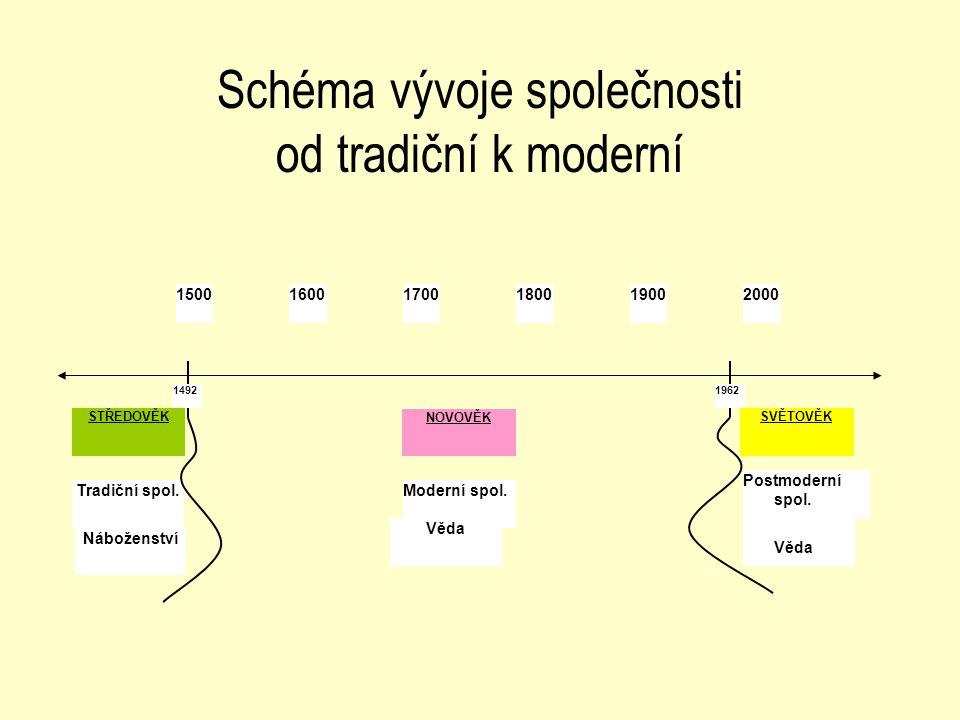 Schéma vývoje společnosti od tradiční k moderní 150016001700180019002000 STŘEDOVĚK NOVOVĚK SVĚTOVĚK Tradiční spol.Moderní spol. Postmoderní spol. Nábo