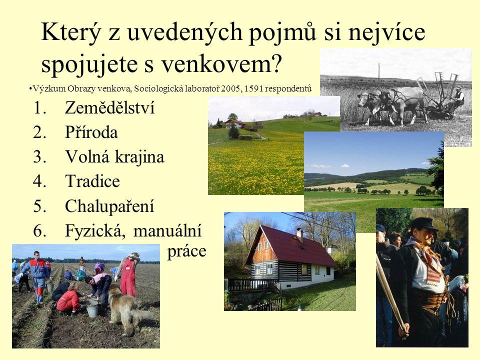 Který z uvedených pojmů si nejvíce spojujete s venkovem? 1.Zemědělství 2.Příroda 3.Volná krajina 4.Tradice 5.Chalupaření 6.Fyzická, manuální práce •Vý