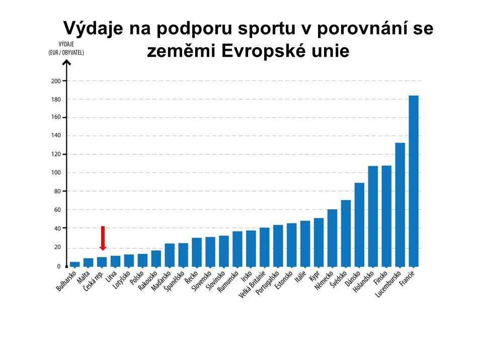 Výdaje na podporu sportu v porovnání se zeměmi Evropské unie