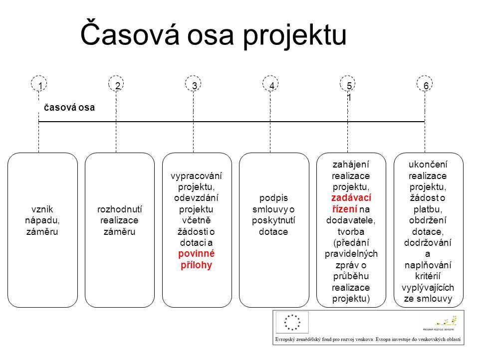 Časová osa projektu vznik nápadu, záměru 1..1.. 2..2.. 3..3.. 4..4.. 51..51.. 6..6.. časová osa rozhodnutí realizace záměru vypracování projektu, odev