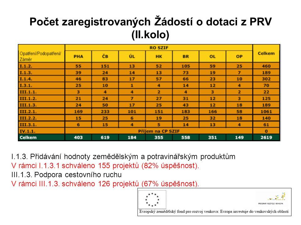 Počet zaregistrovaných Žádostí o dotaci z PRV (II.kolo) I.1.3. Přidávání hodnoty zemědělským a potravinářským produktům V rámci I.1.3.1 schváleno 155
