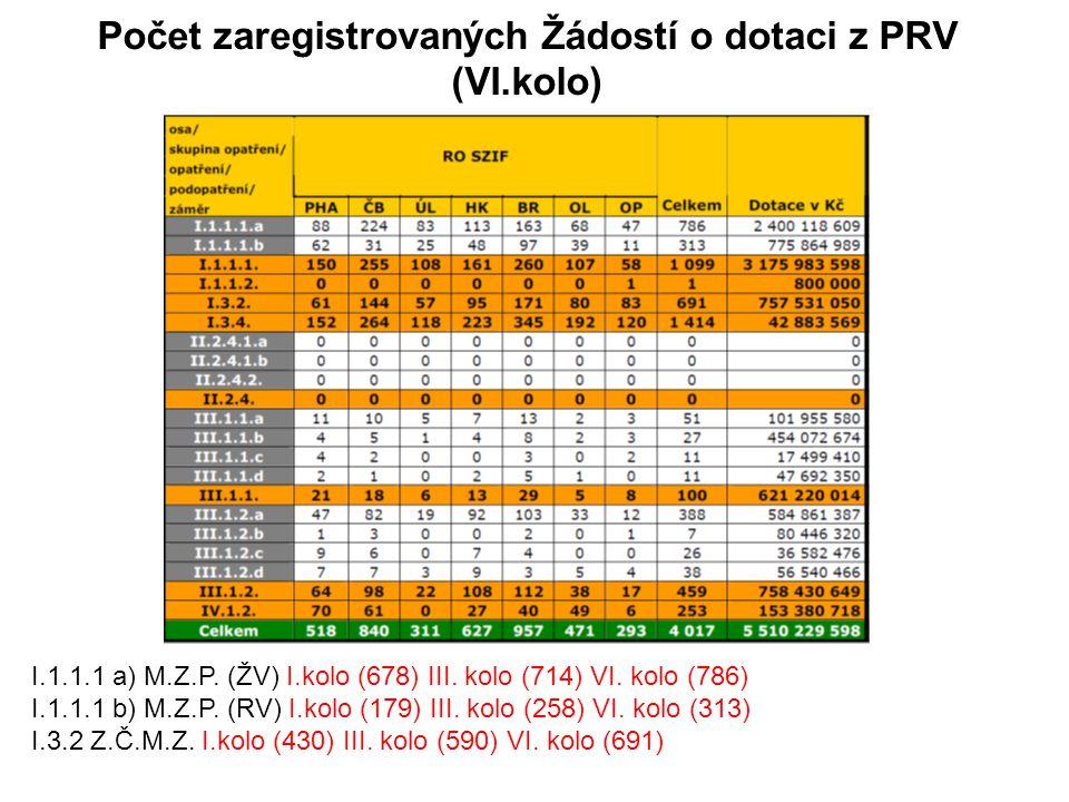 Počet zaregistrovaných Žádostí o dotaci z PRV (VI.kolo) I.1.1.1 a) M.Z.P. (ŽV) I.kolo (678) III. kolo (714) VI. kolo (786) I.1.1.1 b) M.Z.P. (RV) I.ko