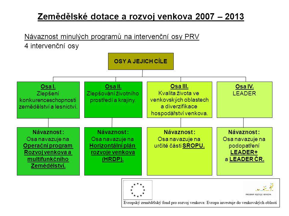 Zemědělské dotace a rozvoj venkova 2007 – 2013 Návaznost minulých programů na intervenční osy PRV 4 intervenční osy OSY A JEJICH CÍLE Osa I. Zlepšení