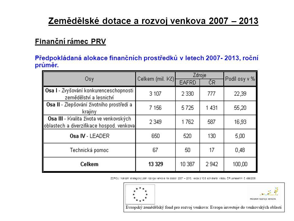 Zemědělské dotace a rozvoj venkova 2007 – 2013 Finanční rámec PRV Předpokládaná alokace finančních prostředků v letech 2007- 2013, roční průměr. ZDROJ