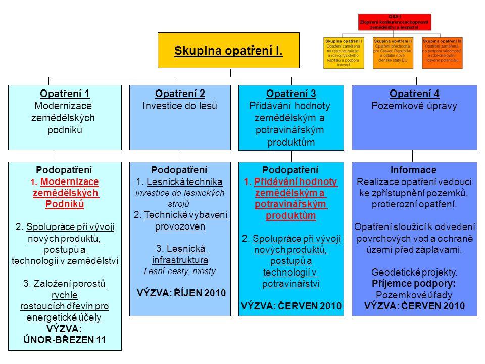Skupina opatření I. Opatření 1 Modernizace zemědělských podniků Opatření 2 Investice do lesů Opatření 3 Přidávání hodnoty zemědělským a potravinářským